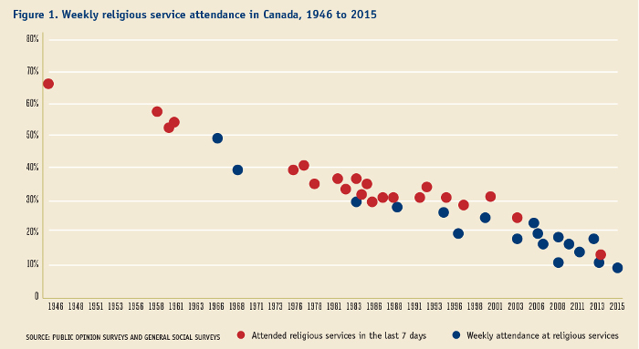 Religious affiliation and attendance in Canada